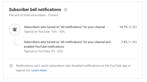 YouTube Subscriber Notifications